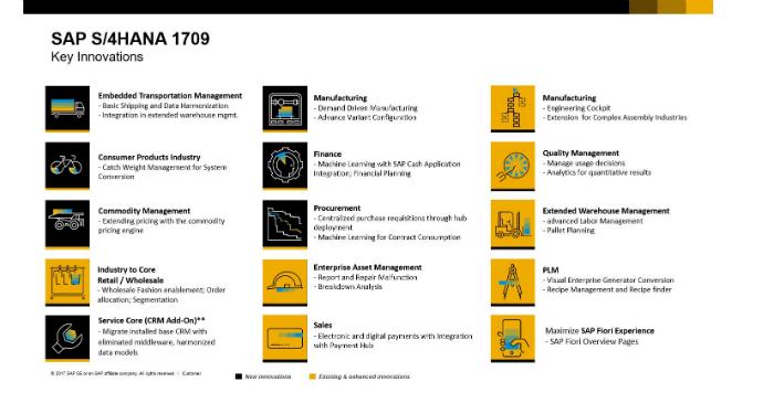 Nyeste version af SAP S/4HANA er ude!