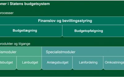 SBS – Det Statslige Budgetsystem